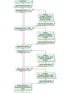 Flowchartg also visual logic flow chart help software development rh geekstogo