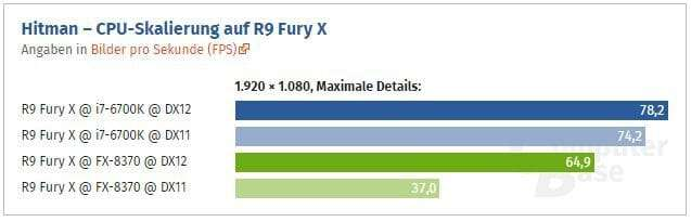 i7 6700k vs FX 8370 Hitman on a FuryX. Sources for this benchmark will be below