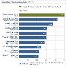 NVIDIA TITAN X Witcher 3 @ 4K