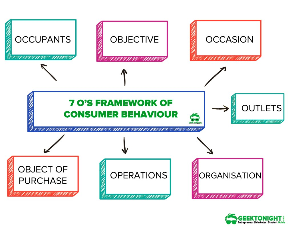 7-Os-Framework-Consumer-Behaviour-Geektonight