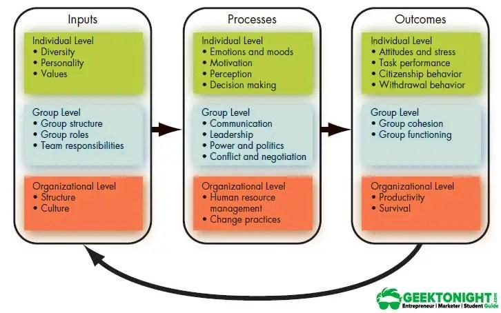 Models of Organisational Behaviour - Geektonight