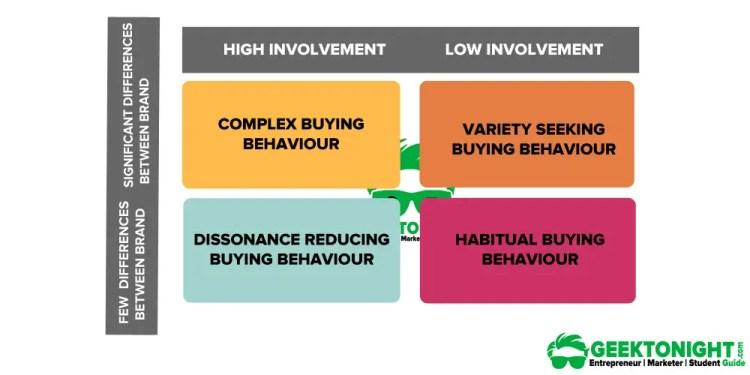 Types-of-Buying-Decision-Behavior-Geektonight