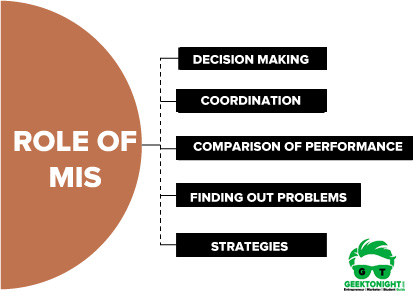 Role of MIS
