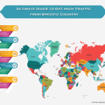 Ultimate Guide to Get High Web Traffic from Specific Country
