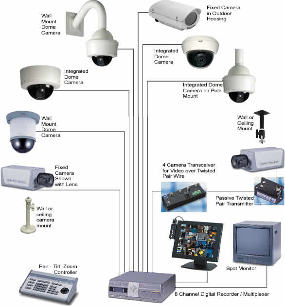 Best Online Security System