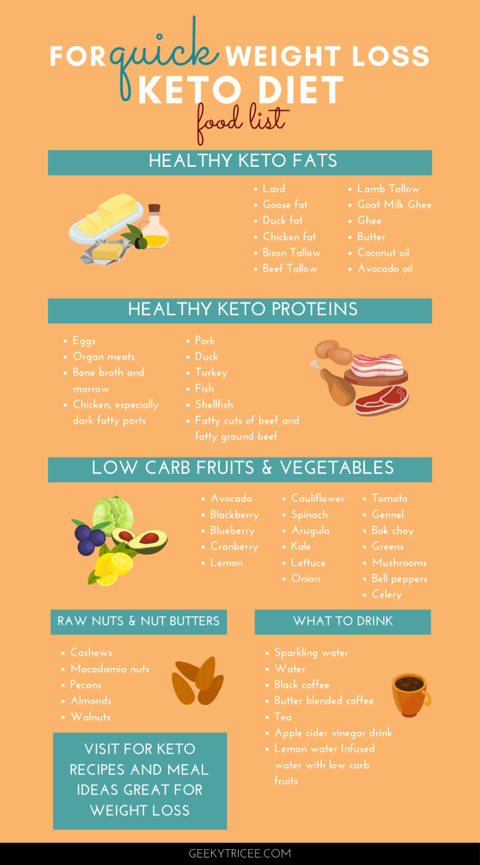 Keto diet food list for quick weight loss Pinterest pin