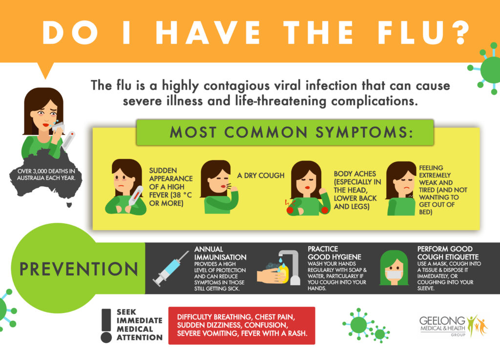 Important Things To Know About The Flu | Geelong Medical & Health ...