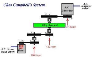 Chas Campbell Flywheel Zeichnung