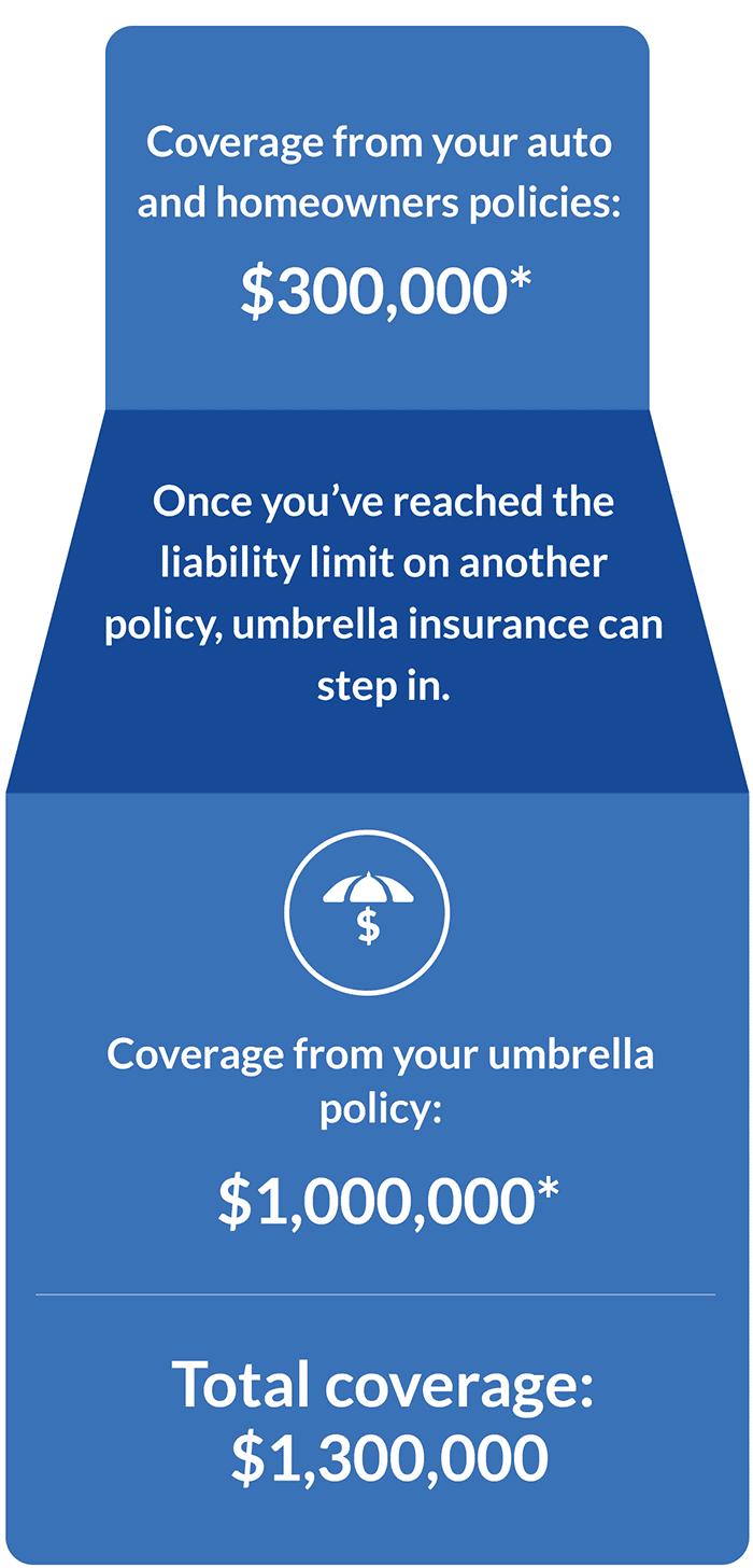 Required Minimum Limits For Umbrella Insurance Geico