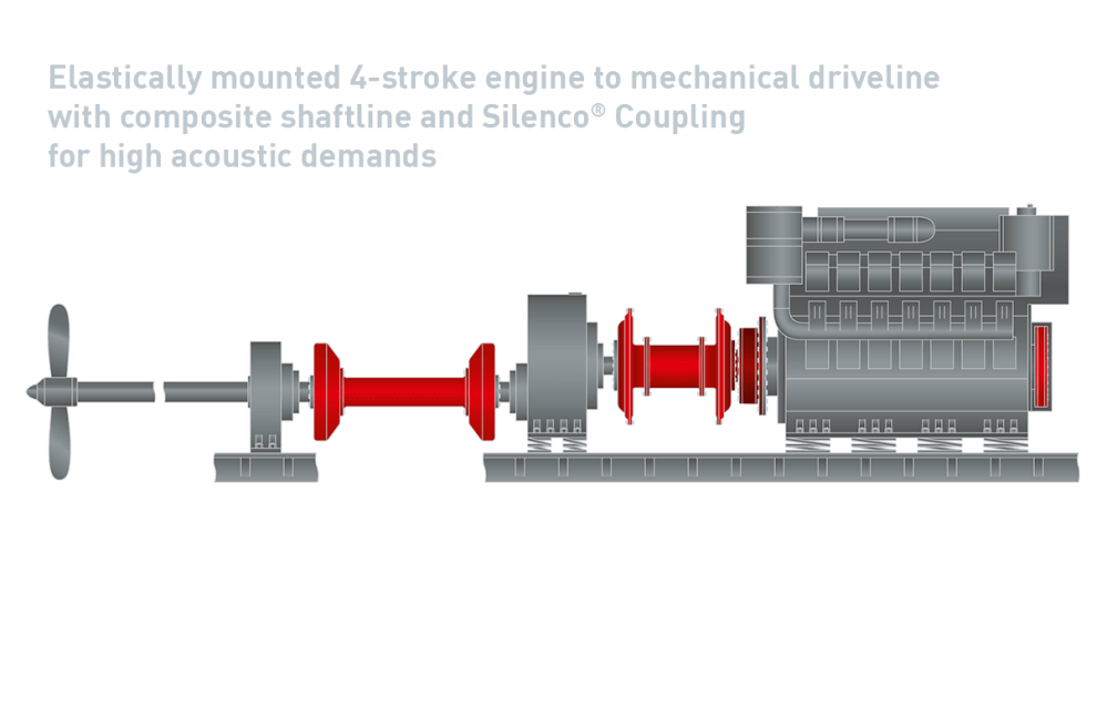 medium resolution of 6 elastically mounted 4 stroke engine composite shaftline and silenco coupling