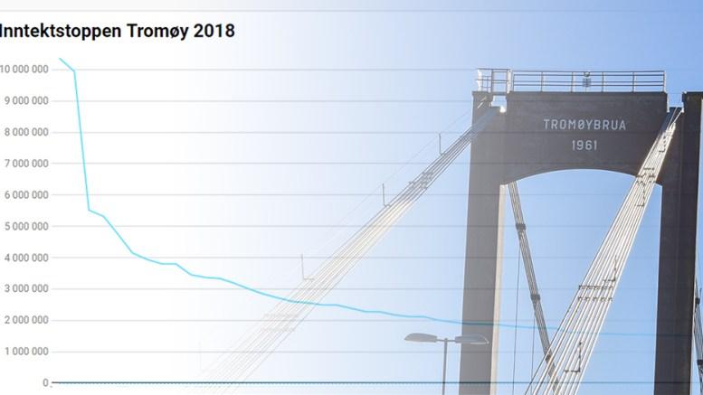 INNTEKTSTOPPEN: Her kan du se hvor mange penger de femti mesttjenende på Tromøy hentet ut i fjor. Foto/Montasje: Esben Holm Eskelund
