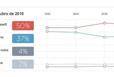CNT/Sensus: Dilma tem 50,3% e Serra, 37,6%