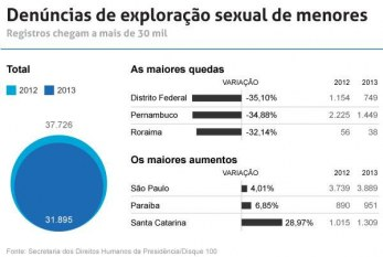 Brasil registra 87 denúncias de violência sexual contra menores por dia