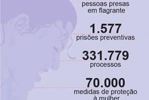 Lei Maria da Penha: Atendimento a mulheres vítimas de violência melhorou e número de denúncias cresceu