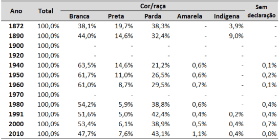 Distribuição percentual dos indivíduos segundo a cor/raça, ao longo dos diferentes censos demográficos – Brasil – 1872-2010. (Fonte: PETRUCCELLI, 2012; IBGE, 2010)