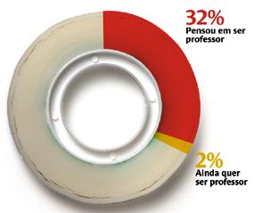 ** Entre os entrevistados que pensaram em ser professor. Fonte: Pesquisa Atratividade da Carreira Docente no Brasil (FVC/FCC)