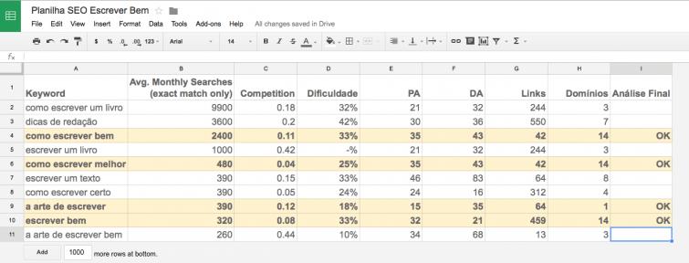 como-escrever-um-artigo-perfeito-planilha-resultados-analise