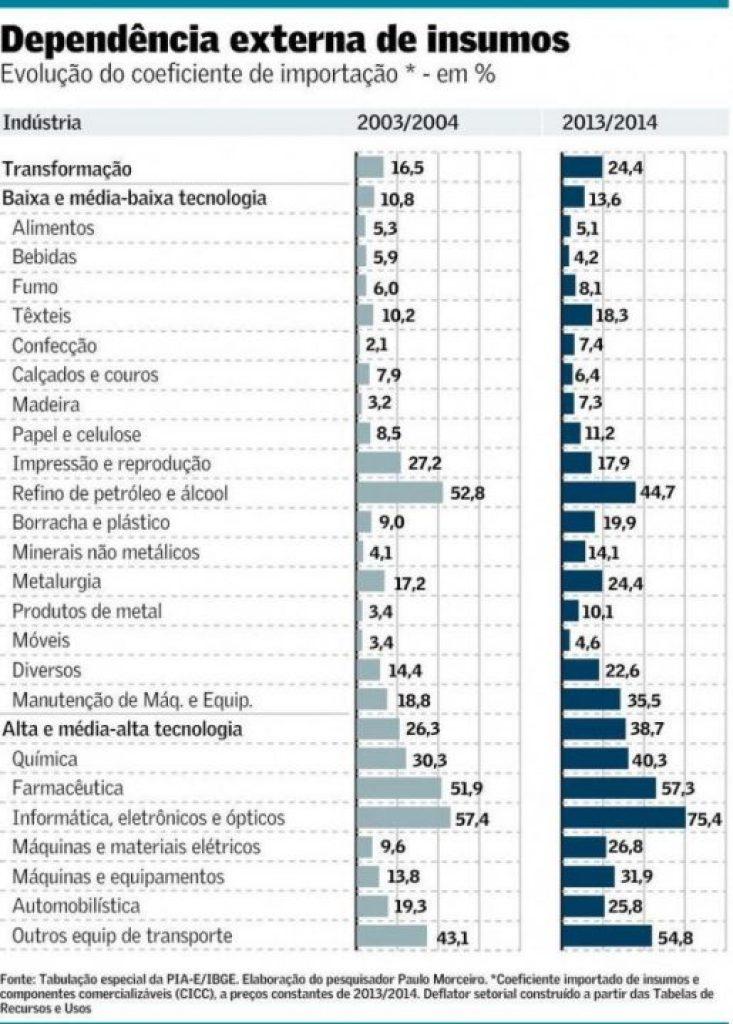Tabela estatística que mostra a dependência externa de insumos de 2003/2004 e de 2013/2014