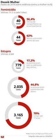 Dados do Dossiê Mulher no RJ