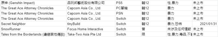 Taiwanese Ratings 02 13 21