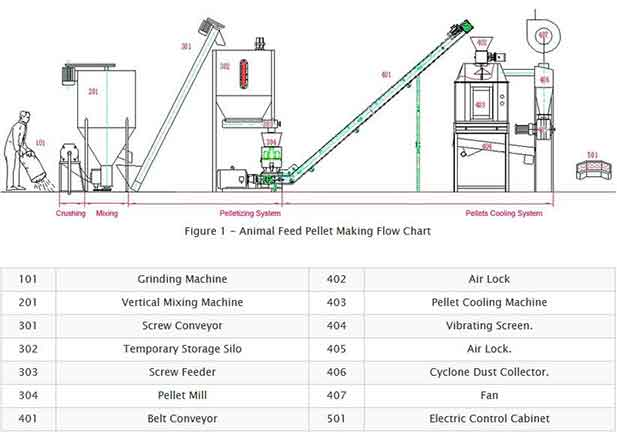 Feed Pelletizer, Poultry Pellet Feed Machine, Small Feed