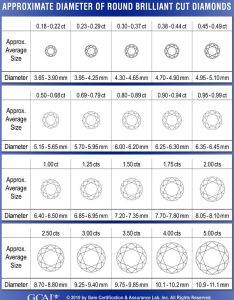 Diamond carat weight and diameter size chart also gcal rh gemfacts