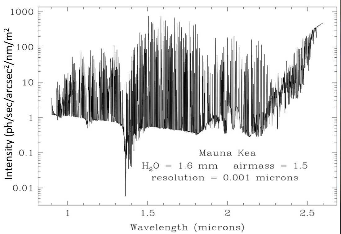 Observing Condition Constraints: IR Sky Background