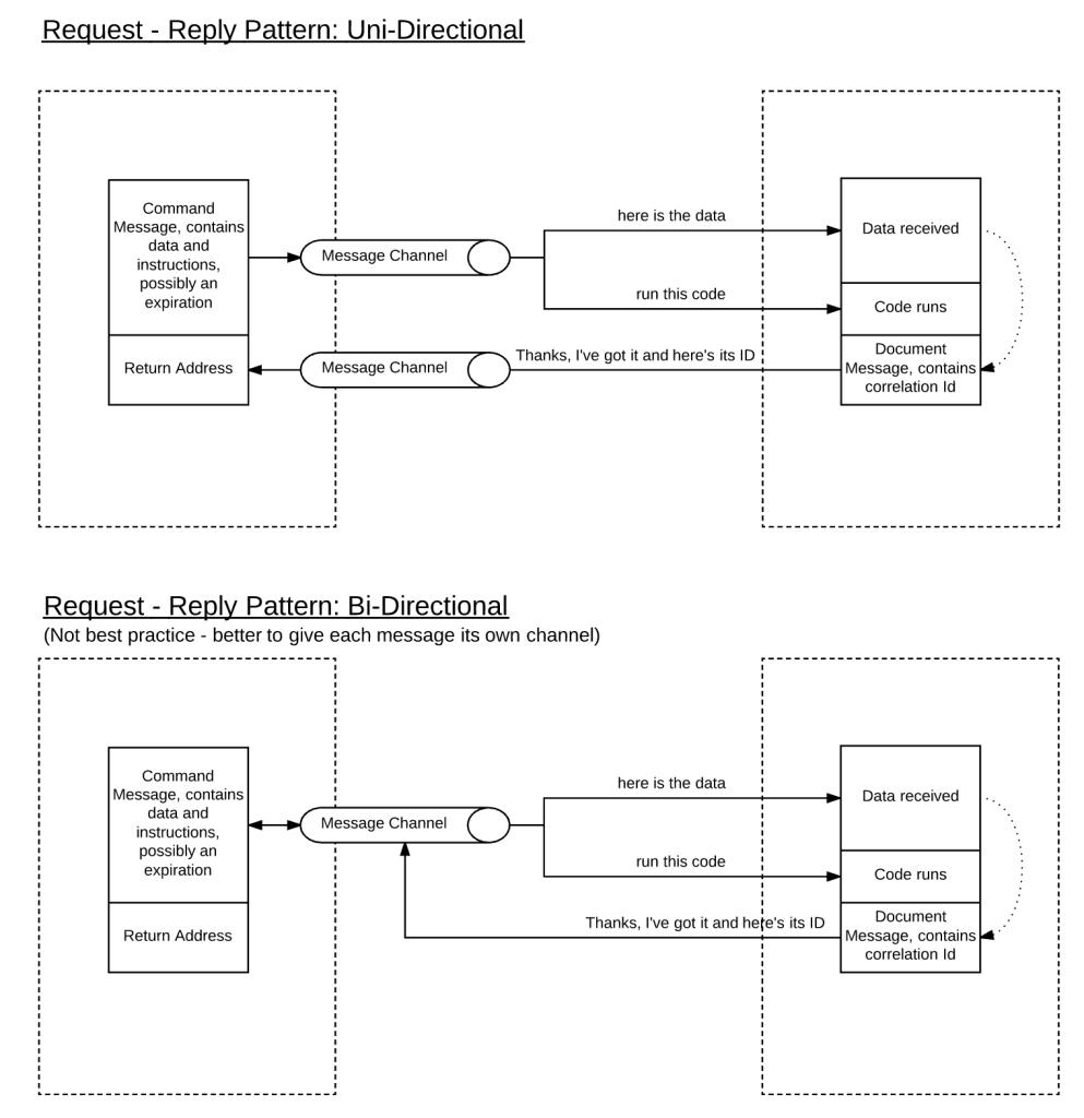 Salesforce Certified Integration Architecture Designer Exam Tips