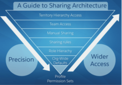 A guide to sharing architecture: Sharing and Visibility