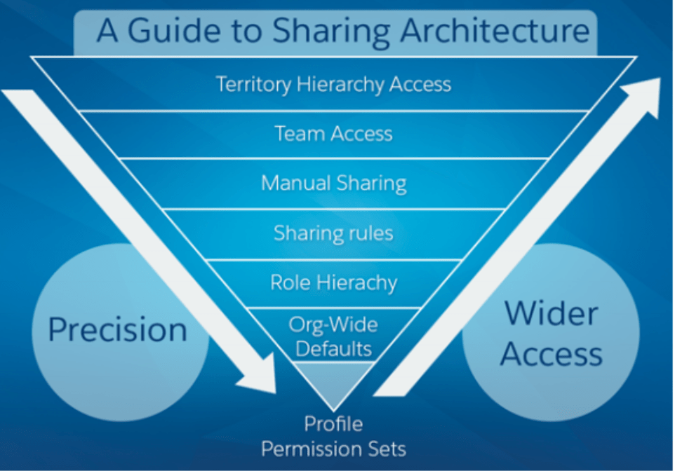 Salesforce Certified Sharing and Visibility Designer Exam Tips