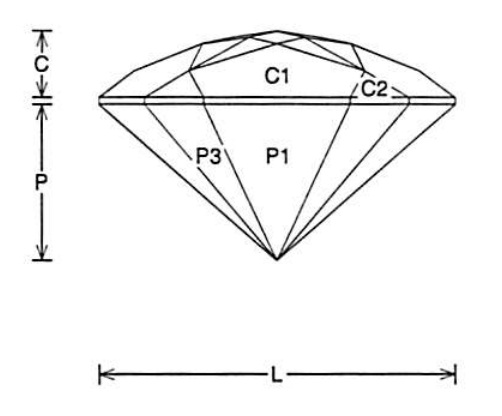 Cz Faceting Diagrams