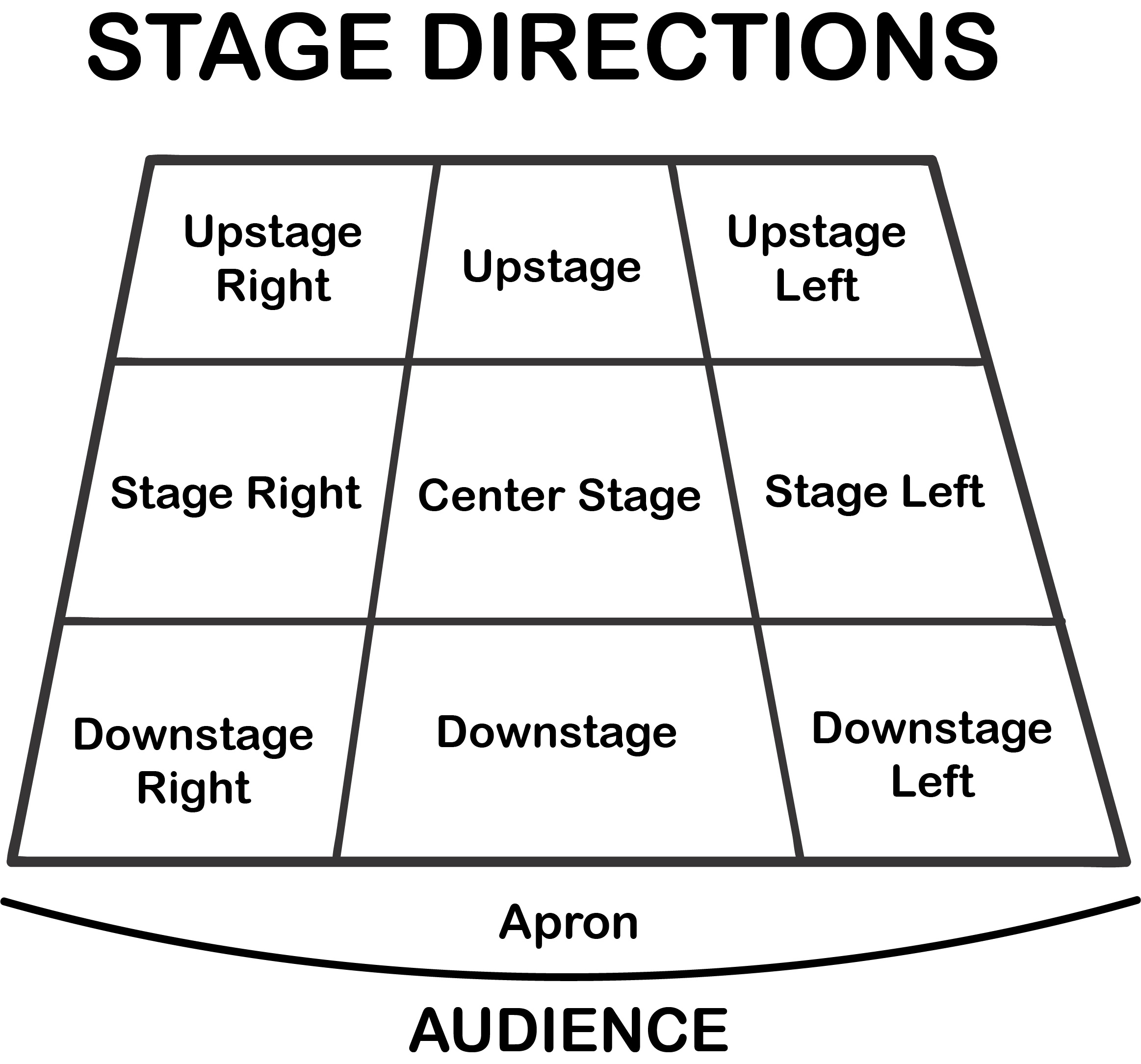 stage directions diagram football field printable how to command the like an actor when you speak of