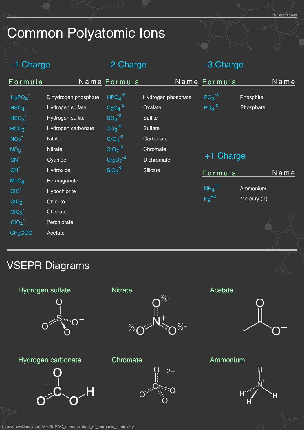 Chemistry Formula Sheet