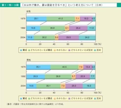 第3図 「夫は外で働き,妻は家庭を守るべき」という考え方について(日本)