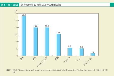 第22図 民生委員・児童委員に占める女性割合