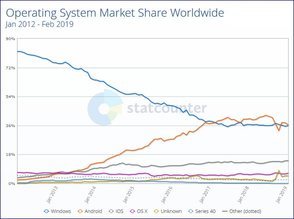 Généalogie sur Android - OS share 2019