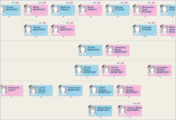 Pourquoi publier votre arbre généalogique sur plusieurs sites - MyHeritage