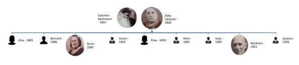 À la recherche de mon grand-père - Chronologie Bechmann