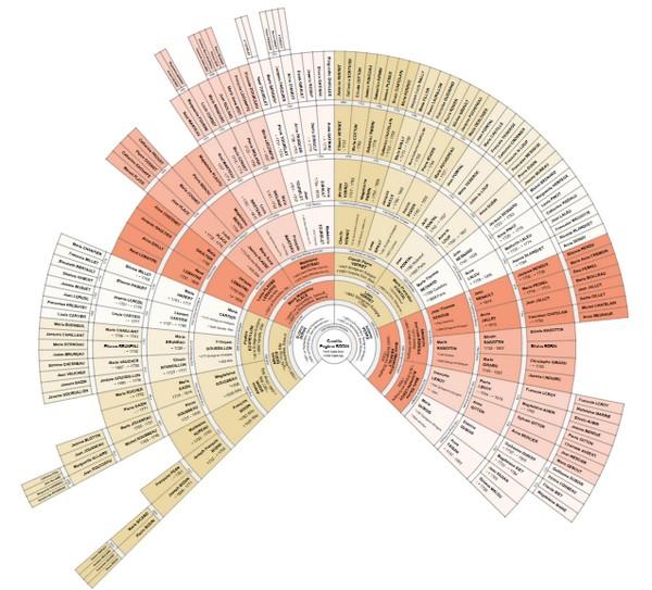 Imprimer-Arbre-Genealogique-Geneanet-Arbre-ascendant-éventail