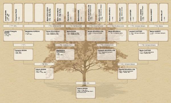 Imprimer-Arbre-Genealogique-Geneanet-Arbre-ascendant