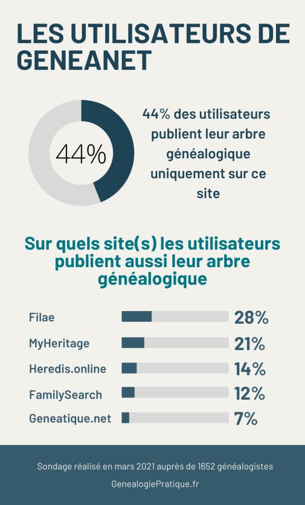 Les utilisateurs de Geneanet - 2021