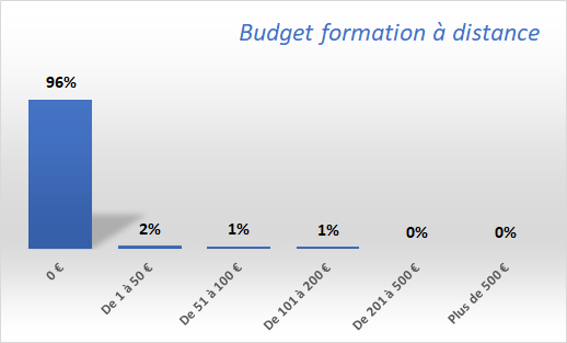 Budget-formation-distance