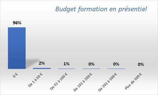 Budget-formation-présentiel