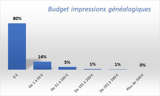 Budget-impressions-généalogiques