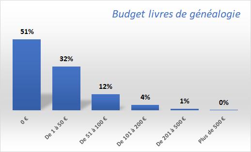 Budget-livres-de-généalogie