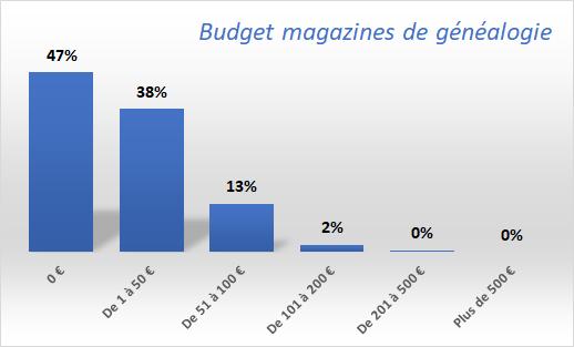 Budget-magazines-de-généalogie