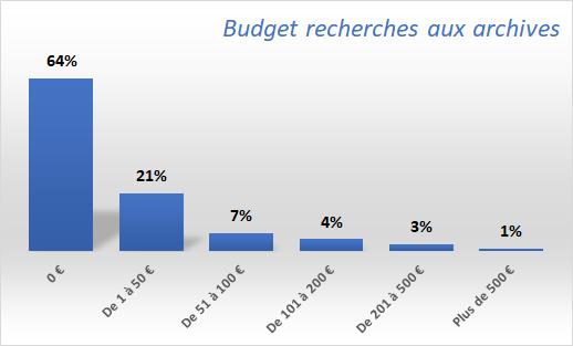 Budget-recherches-aux-archives