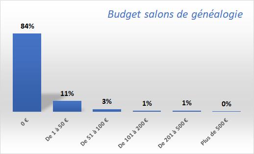 Budget-salons-de-généalogie