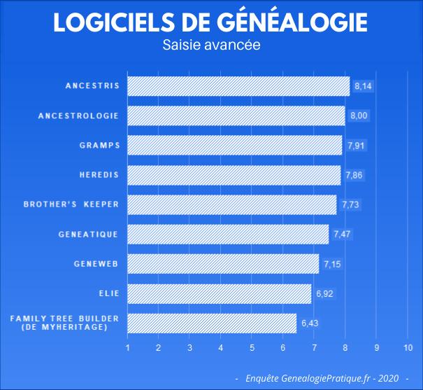 Logiciels de généalogie - Vos avis sur les fonctions de saisie avancée