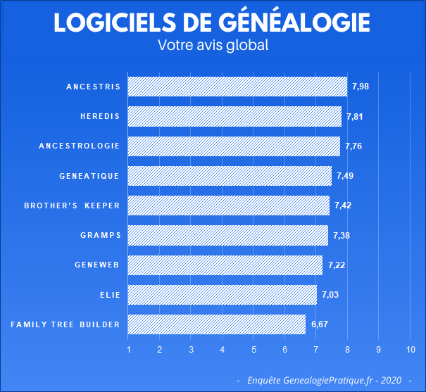Votre avis sur les logiciels de généalogie : Ancestris, Heredis, Ancestrologie, Geneatique, Brother's keeper, Gramps, Geneweb, Eile, Family Tree Builder